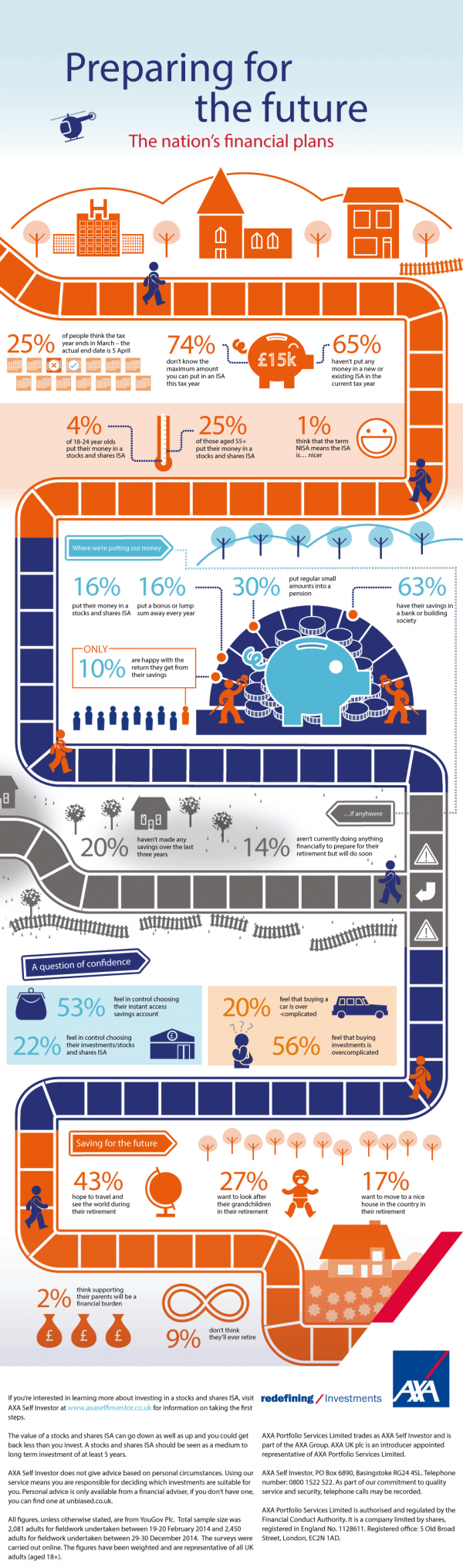 axa-self-investor-preparing-for-future-infographic-full